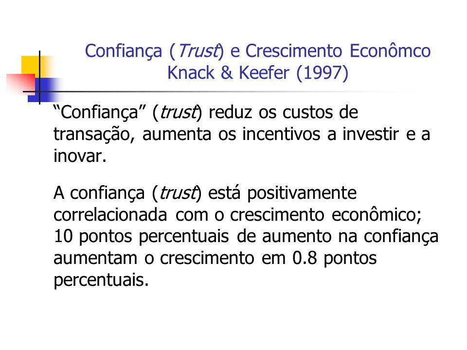 Confiança (Trust) e Crescimento Econômco Knack & Keefer (1997)