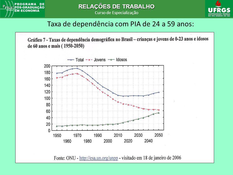 Taxa de dependência com PIA de 24 a 59 anos: