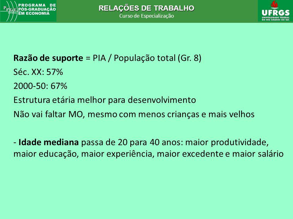 Razão de suporte = PIA / População total (Gr. 8)