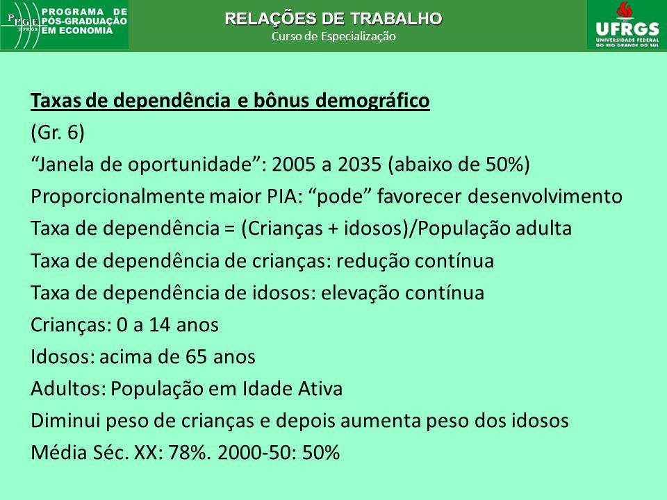 Taxas de dependência e bônus demográfico