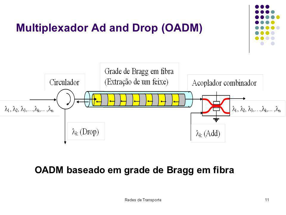 Multiplexador Ad and Drop (OADM)