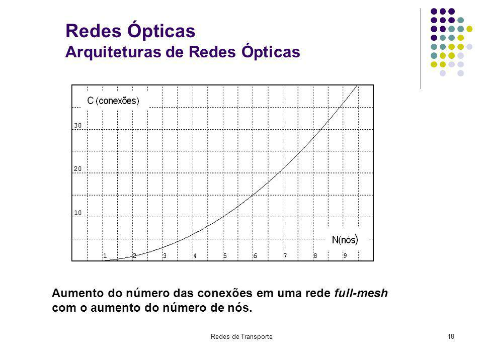 Redes Ópticas Arquiteturas de Redes Ópticas