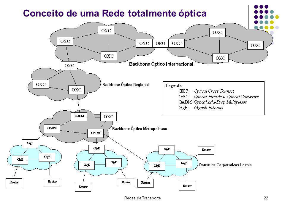 Conceito de uma Rede totalmente óptica