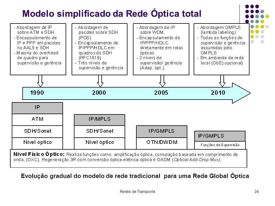 Modelo simplificado da Rede Óptica total