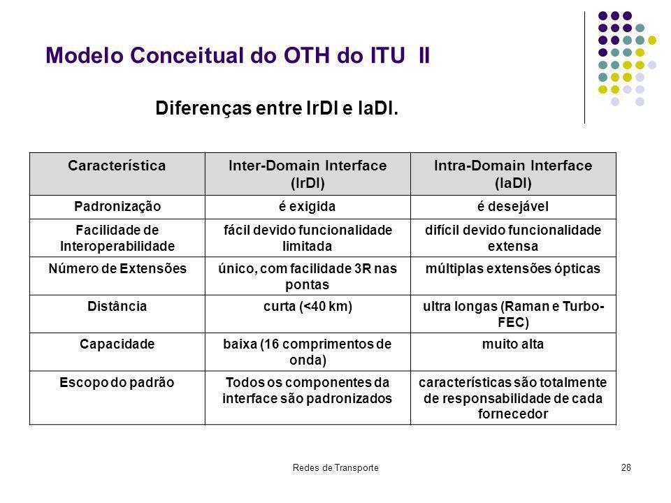 Modelo Conceitual do OTH do ITU II
