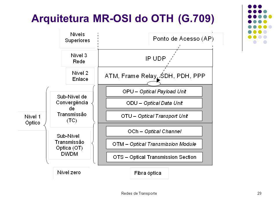 Arquitetura MR-OSI do OTH (G.709)