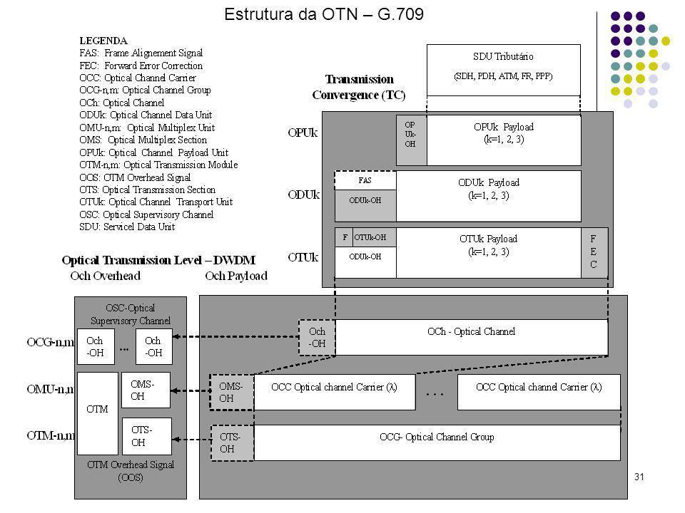 Estrutura da OTN – G.709 9. Rede Óptica de Transporte - OTN