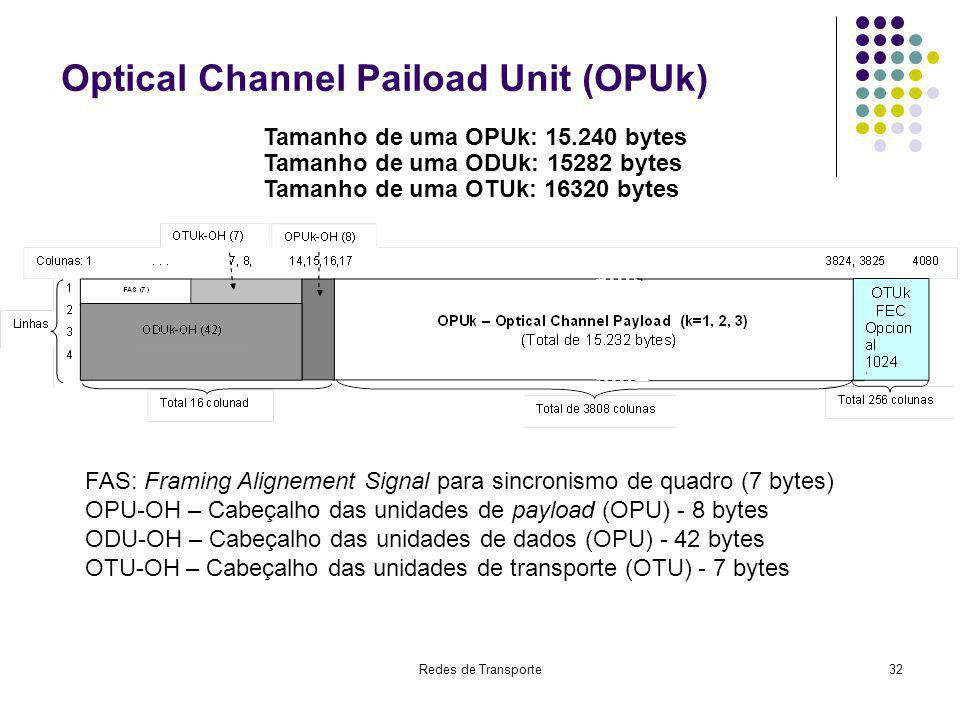 Optical Channel Paiload Unit (OPUk)