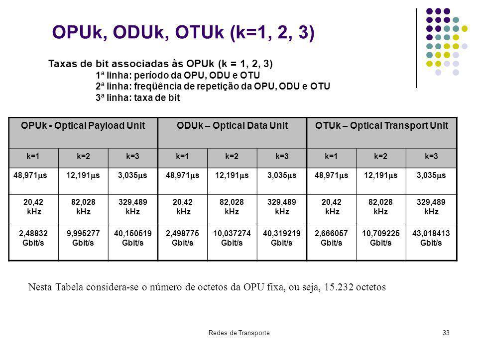 OPUk, ODUk, OTUk (k=1, 2, 3) Taxas de bit associadas às OPUk (k = 1, 2, 3) 1ª linha: período da OPU, ODU e OTU.