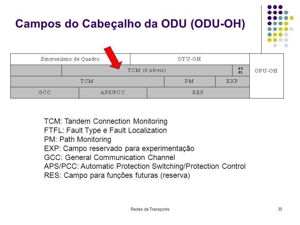 Campos do Cabeçalho da ODU (ODU-OH)