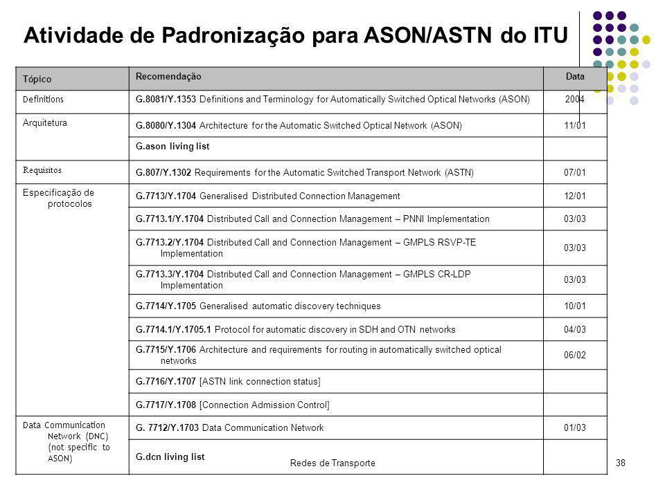 Atividade de Padronização para ASON/ASTN do ITU