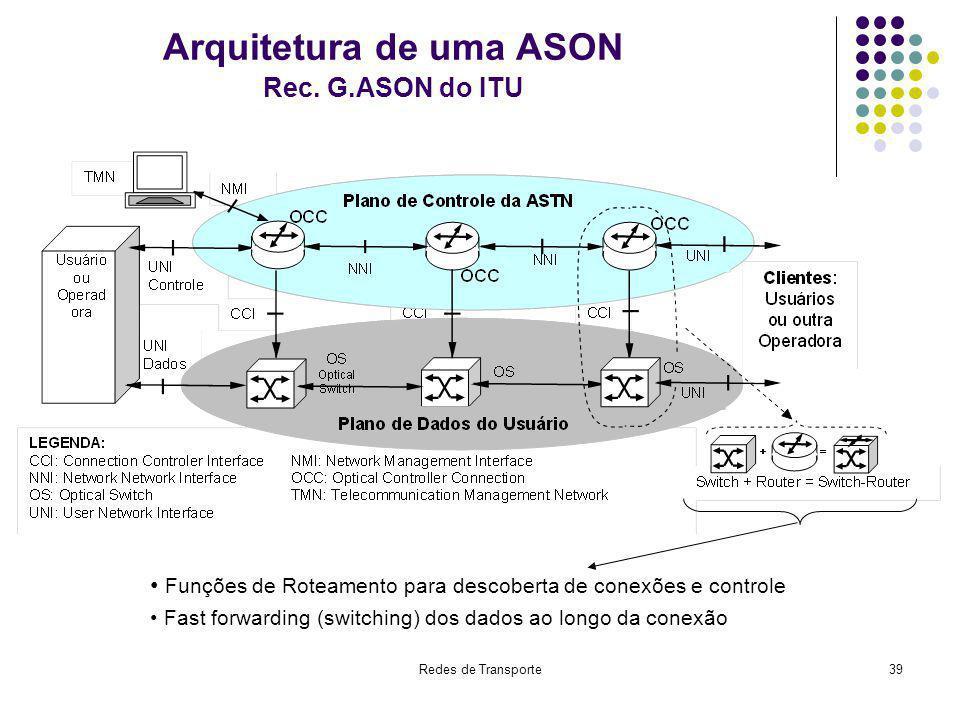 Arquitetura de uma ASON Rec. G.ASON do ITU
