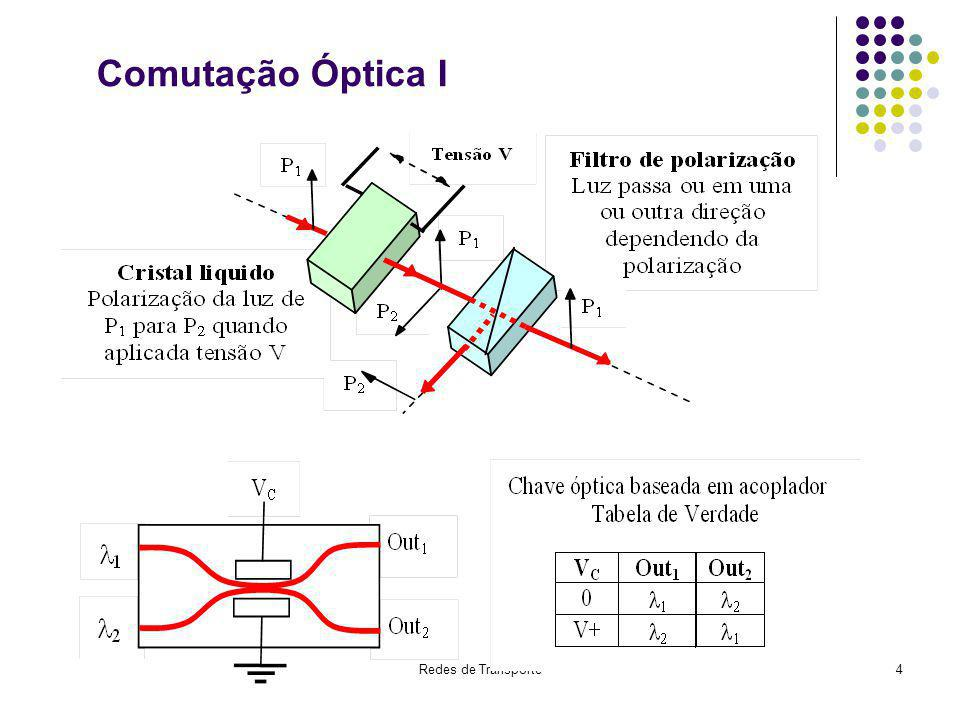 Comutação Óptica I 9. Rede Óptica de Transporte - OTN
