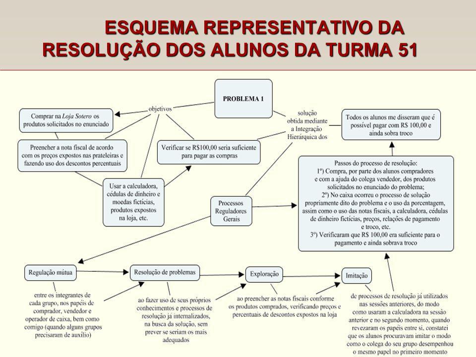 ESQUEMA REPRESENTATIVO DA RESOLUÇÃO DOS ALUNOS DA TURMA 51