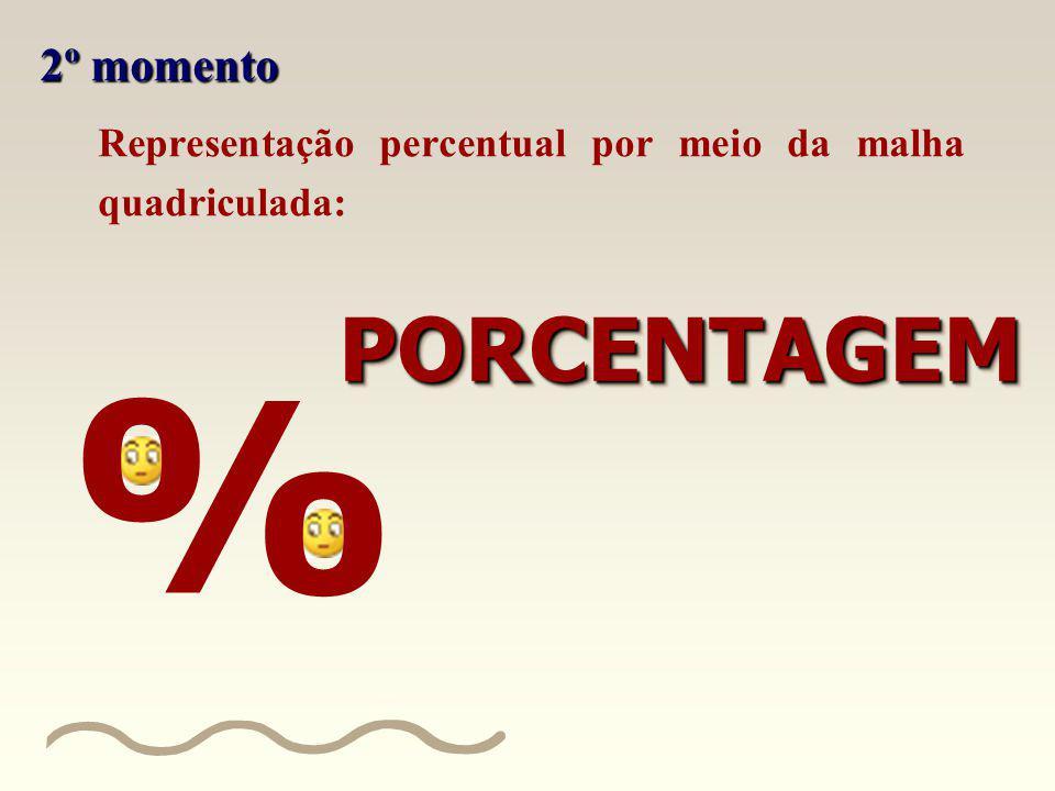 Representação percentual por meio da malha quadriculada: