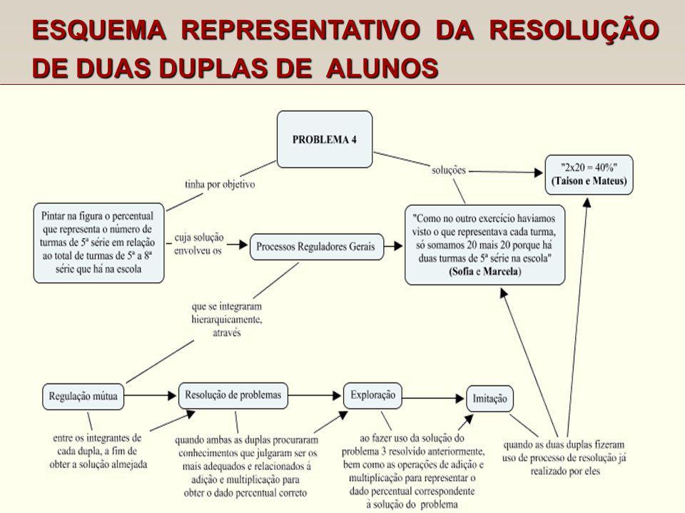 ESQUEMA REPRESENTATIVO DA RESOLUÇÃO DE DUAS DUPLAS DE ALUNOS