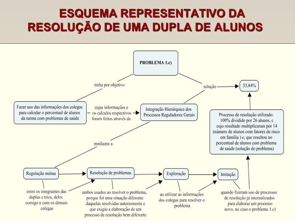 ESQUEMA REPRESENTATIVO DA RESOLUÇÃO DE UMA DUPLA DE ALUNOS