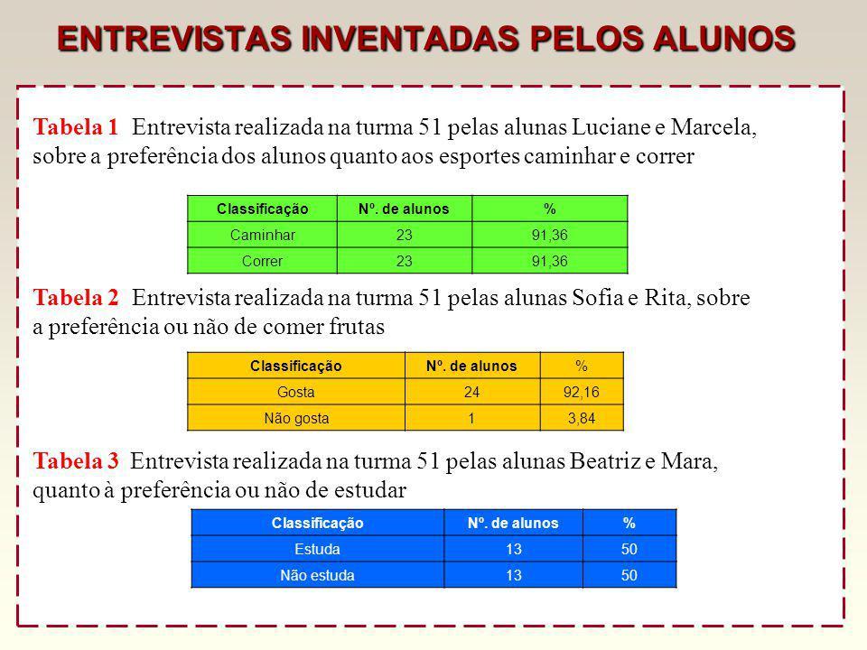 ENTREVISTAS INVENTADAS PELOS ALUNOS
