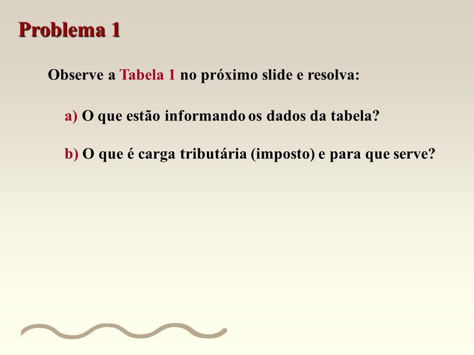 Problema 1 Observe a Tabela 1 no próximo slide e resolva: