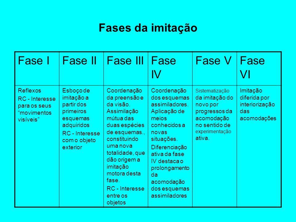 Fases da imitação Fase I Fase II Fase III Fase IV Fase V Fase VI