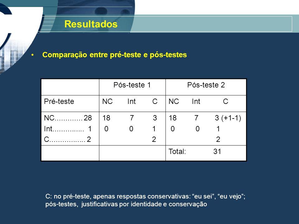 Resultados Comparação entre pré-teste e pós-testes Pós-teste 1