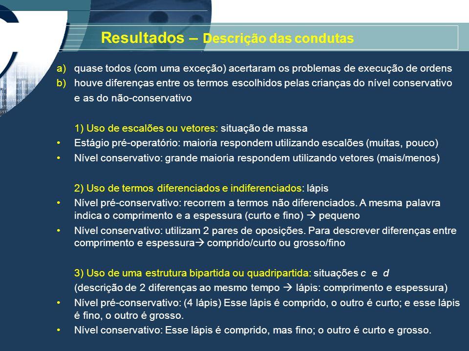 Resultados – Descrição das condutas