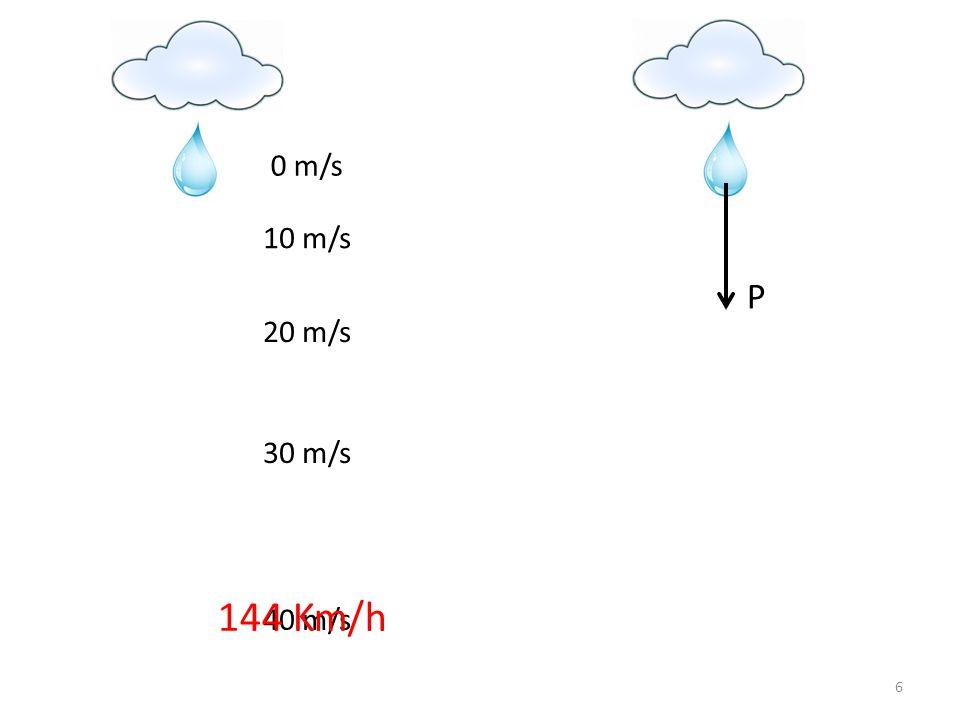 P 0 m/s 10 m/s 20 m/s 30 m/s 144 Km/h 40 m/s
