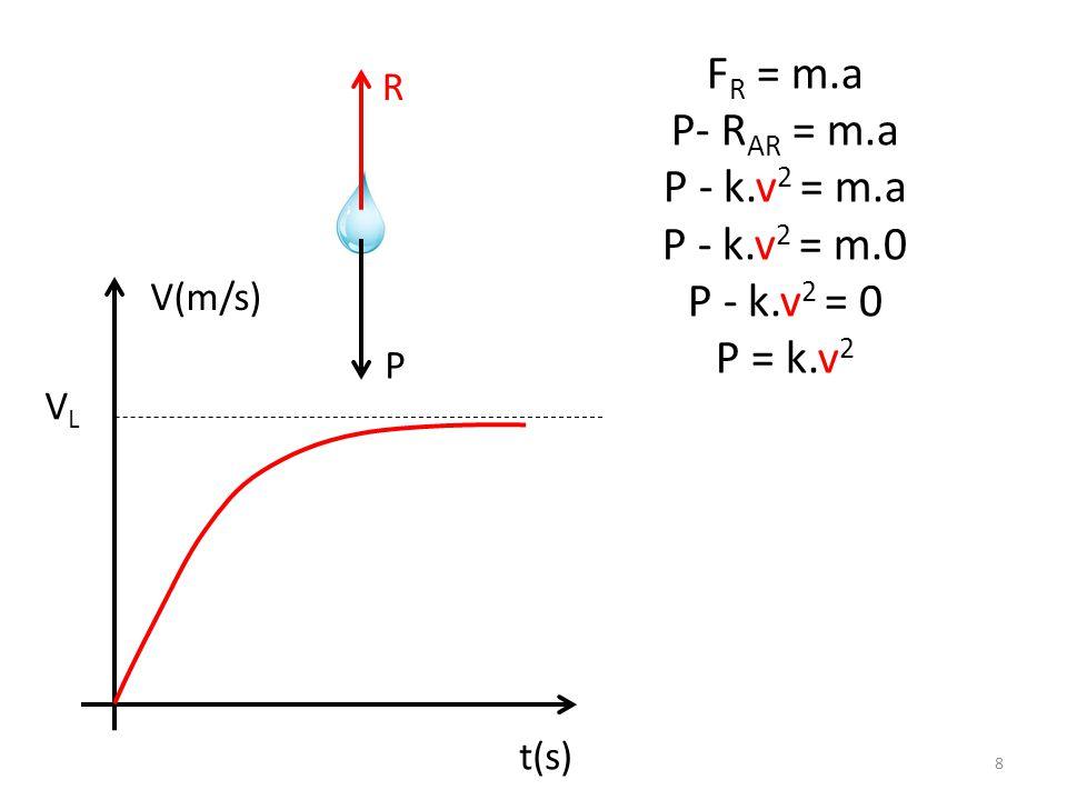 FR = m.a P- RAR = m.a P - k.v2 = m.a P - k.v2 = m.0 P - k.v2 = 0
