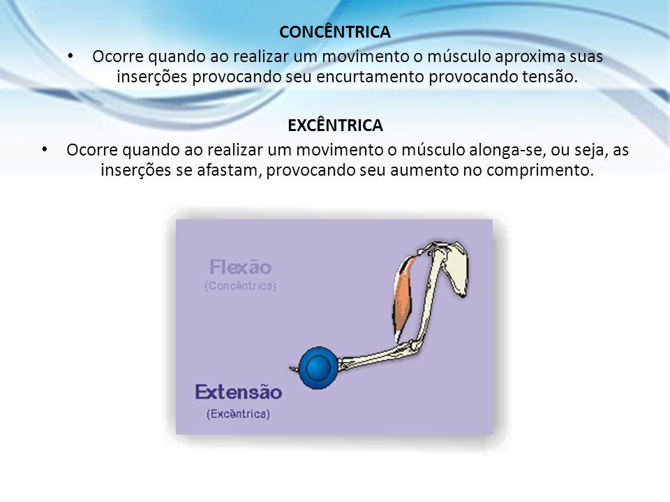 CONCÊNTRICA Ocorre quando ao realizar um movimento o músculo aproxima suas inserções provocando seu encurtamento provocando tensão.
