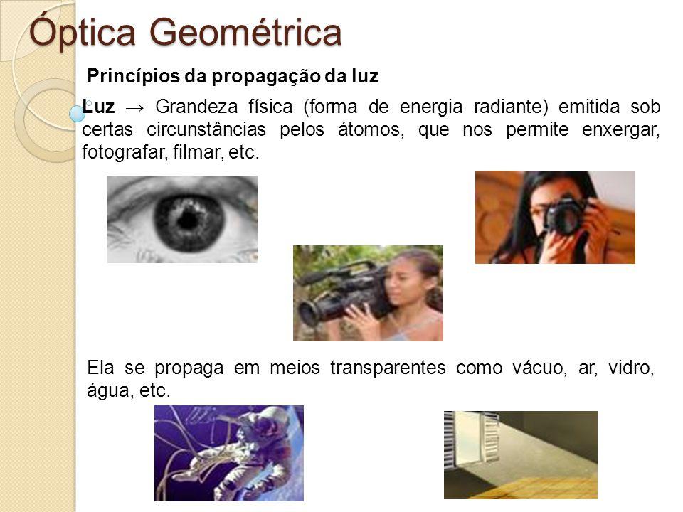 Óptica Geométrica Princípios da propagação da luz