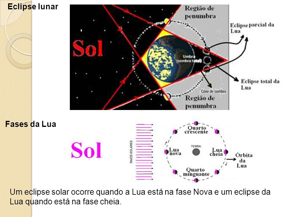 Eclipse lunar Fases da Lua.