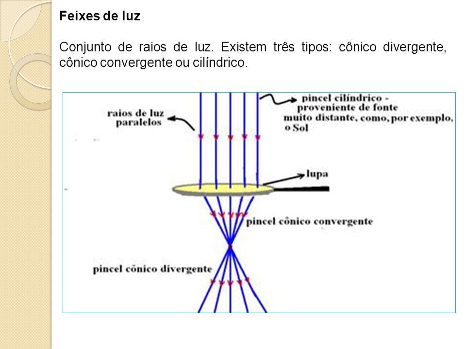 Feixes de luz Conjunto de raios de luz.