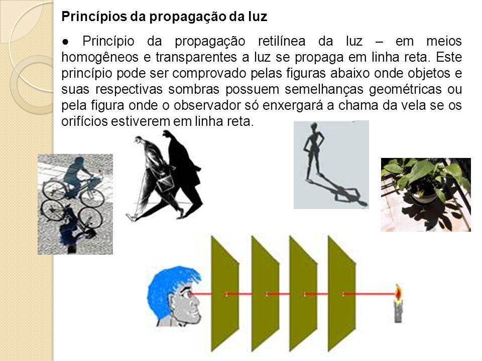 Princípios da propagação da luz
