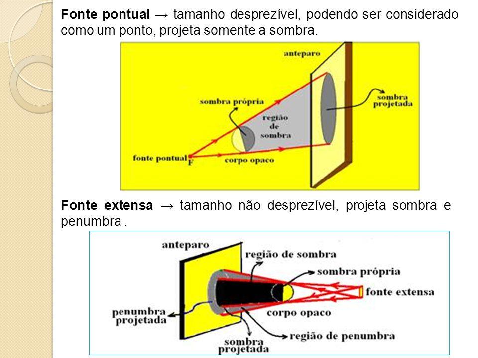 Fonte pontual → tamanho desprezível, podendo ser considerado como um ponto, projeta somente a sombra.