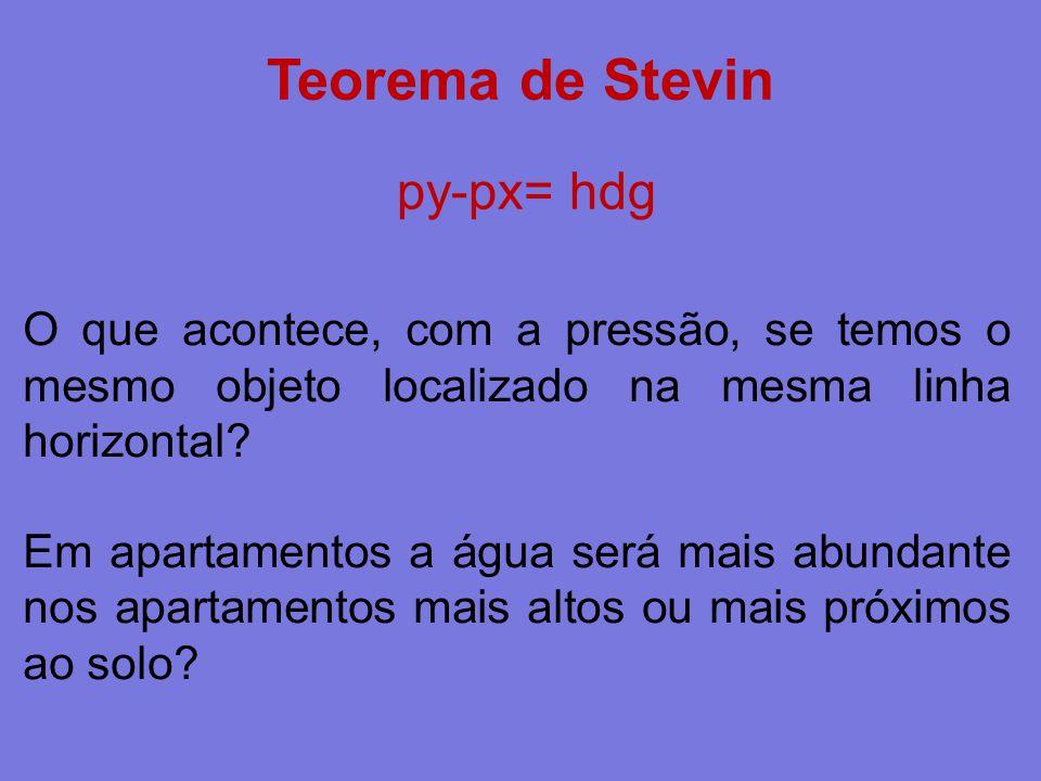 Teorema de Stevin py-px= hdg
