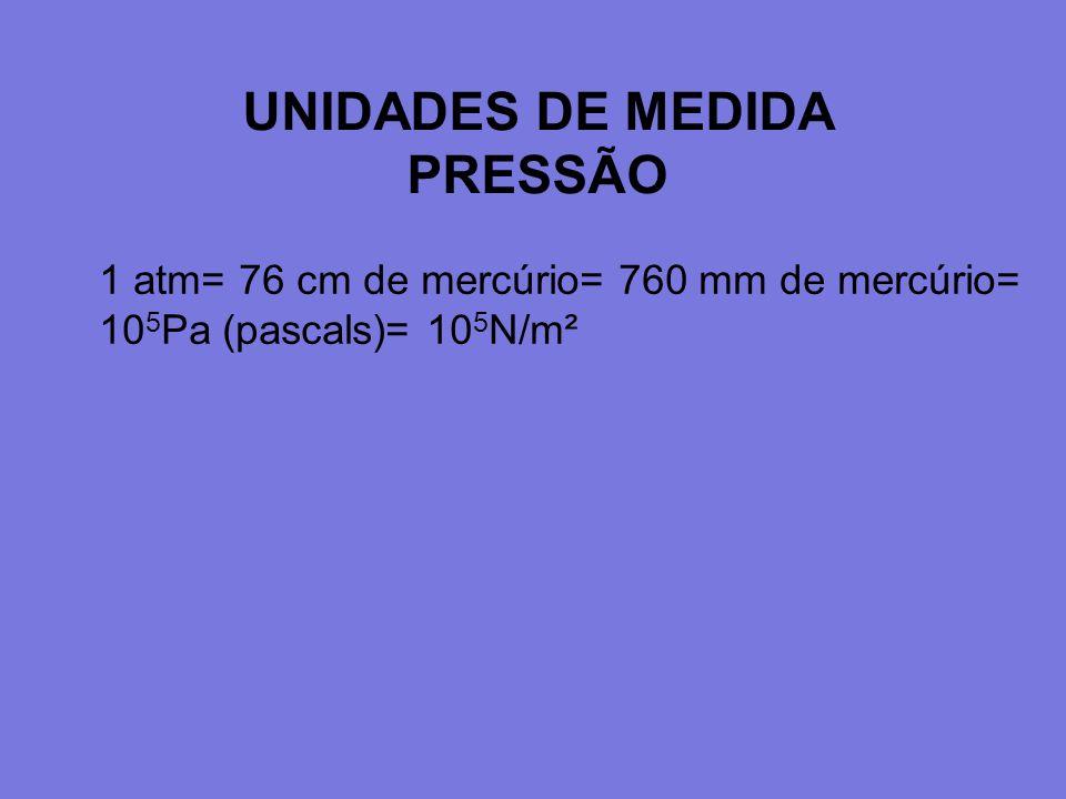 UNIDADES DE MEDIDA PRESSÃO