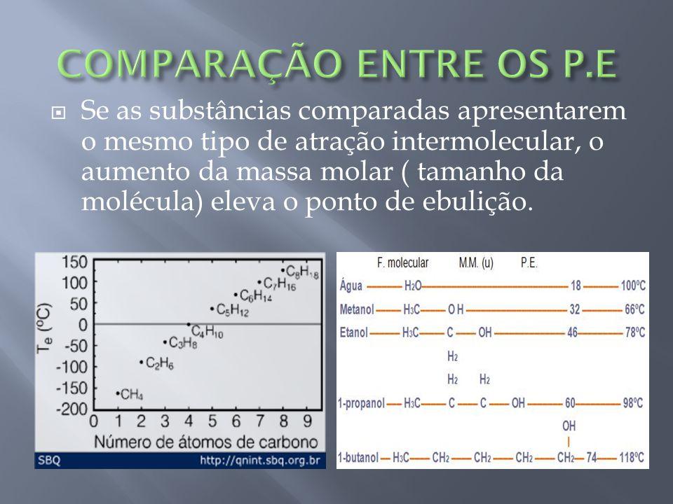 COMPARAÇÃO ENTRE OS P.E