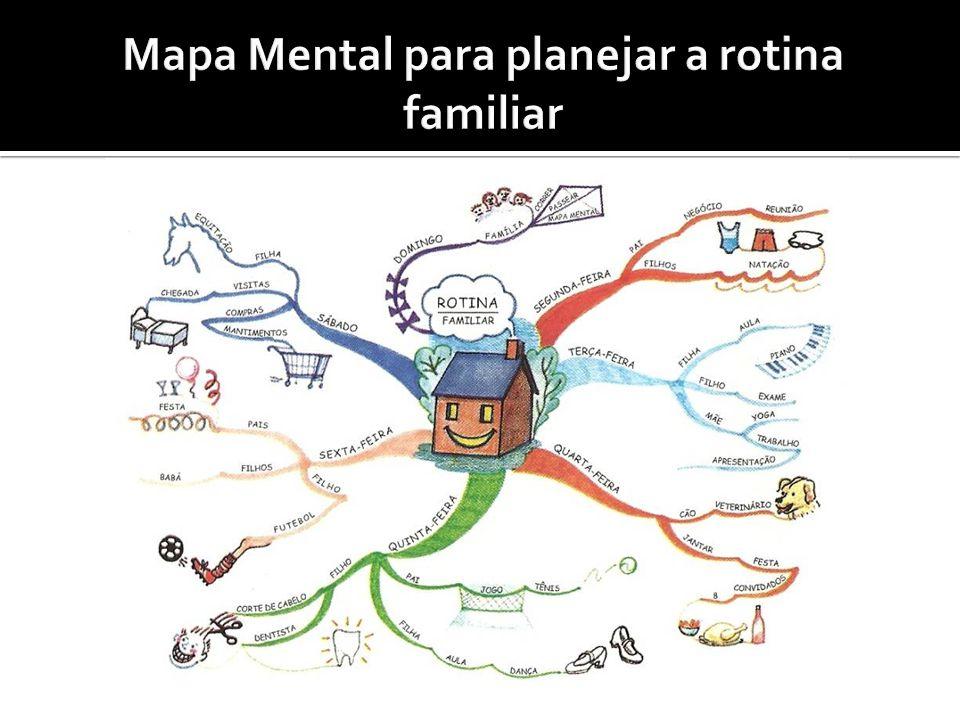 Mapa Mental para planejar a rotina familiar