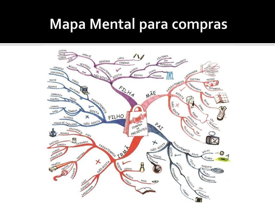 Mapa Mental para compras