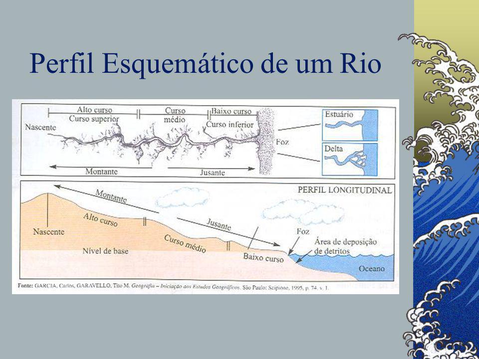 Perfil Esquemático de um Rio