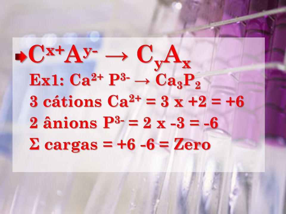 Cx+Ay- → CyAx Ex1: Ca2+ P3- → Ca3P2 3 cátions Ca2+ = 3 x +2 = +6