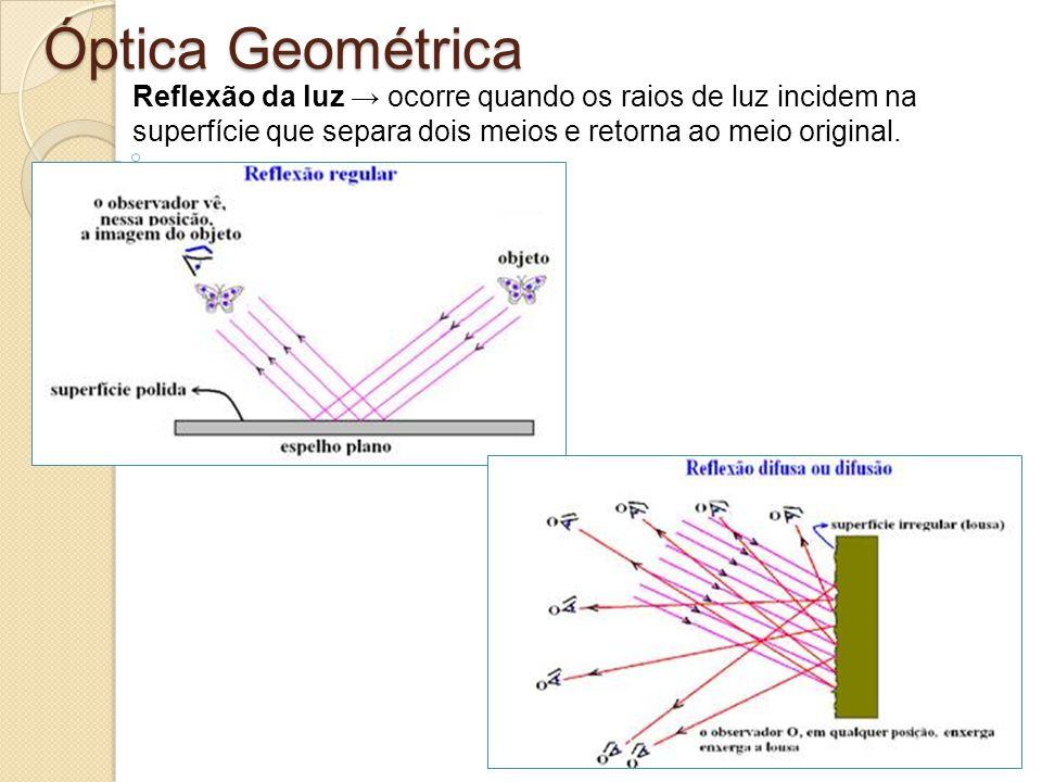 Óptica Geométrica Reflexão da luz → ocorre quando os raios de luz incidem na.