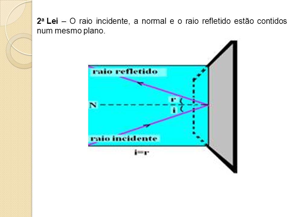 2a Lei – O raio incidente, a normal e o raio refletido estão contidos num mesmo plano.