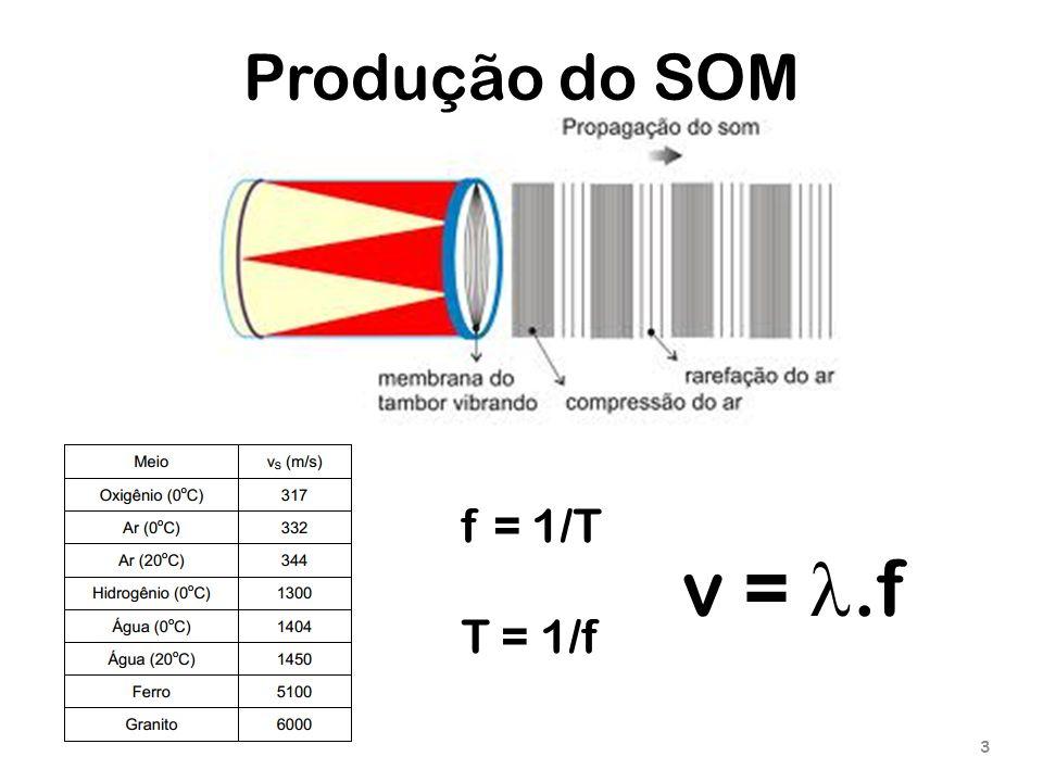 Produção do SOM f = 1/T T = 1/f v = l.f
