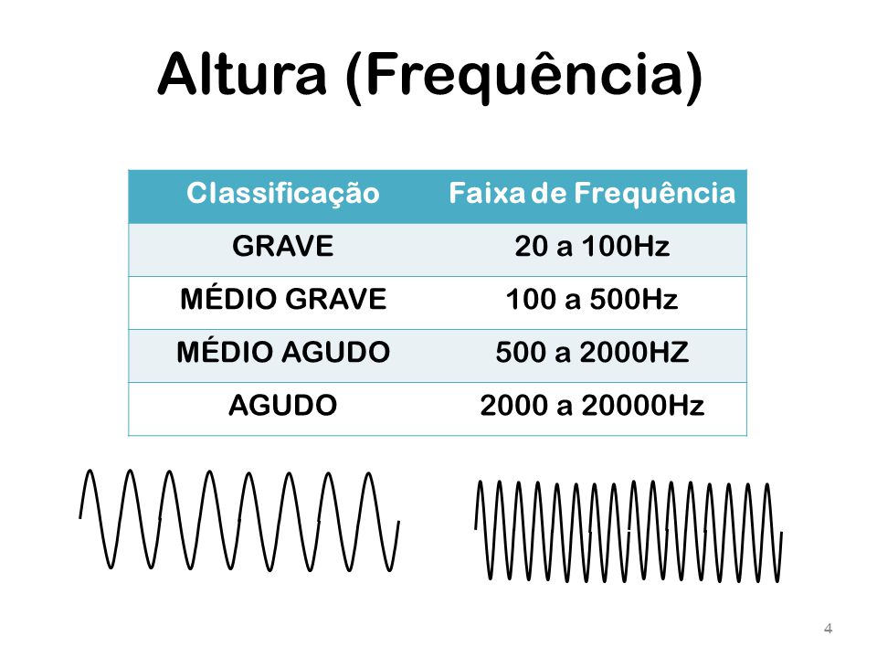Altura (Frequência) Classificação Faixa de Frequência GRAVE 20 a 100Hz