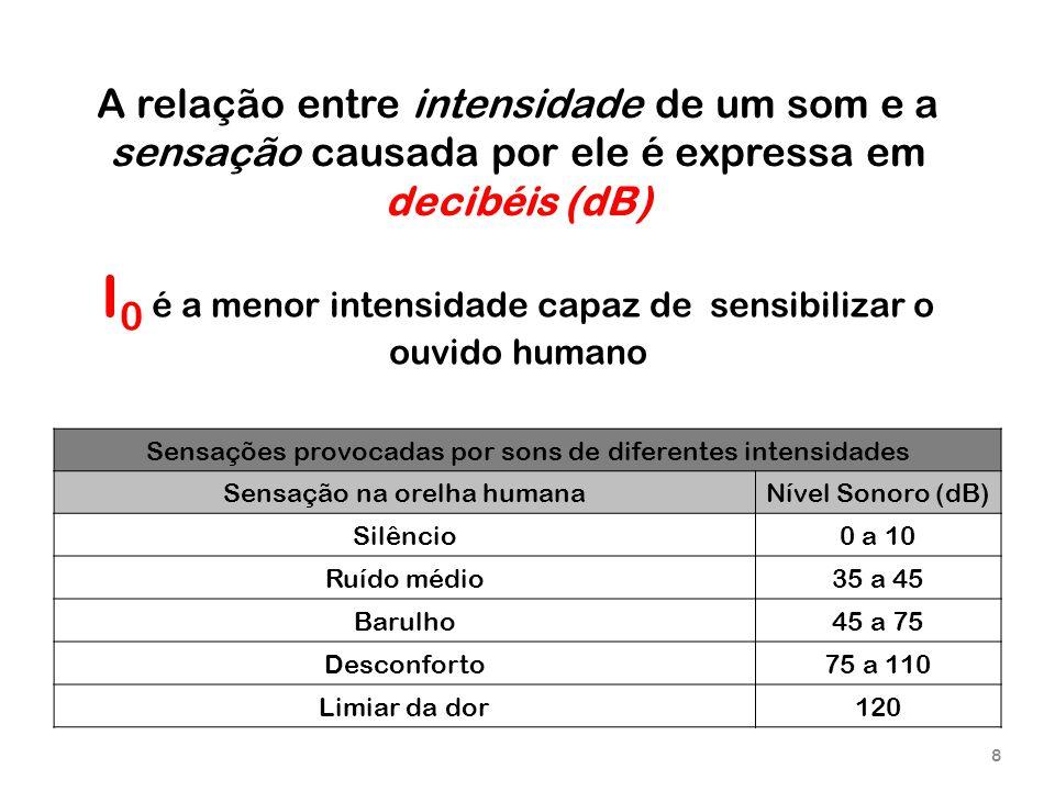 I0 é a menor intensidade capaz de sensibilizar o ouvido humano