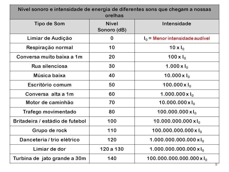 I0 = Menor intensidade audível Respiração normal 10 10 x I0