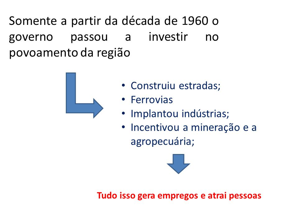 Somente a partir da década de 1960 o governo passou a investir no povoamento da região