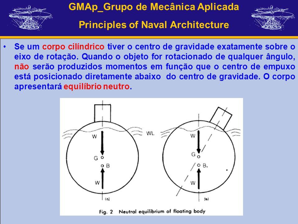 Se um corpo cilíndrico tiver o centro de gravidade exatamente sobre o eixo de rotação.
