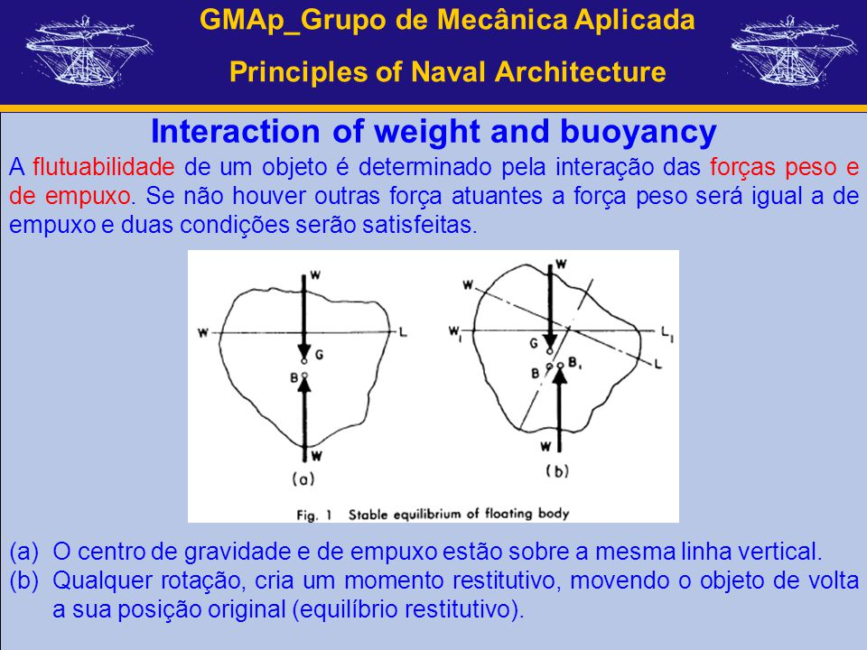 Interaction of weight and buoyancy